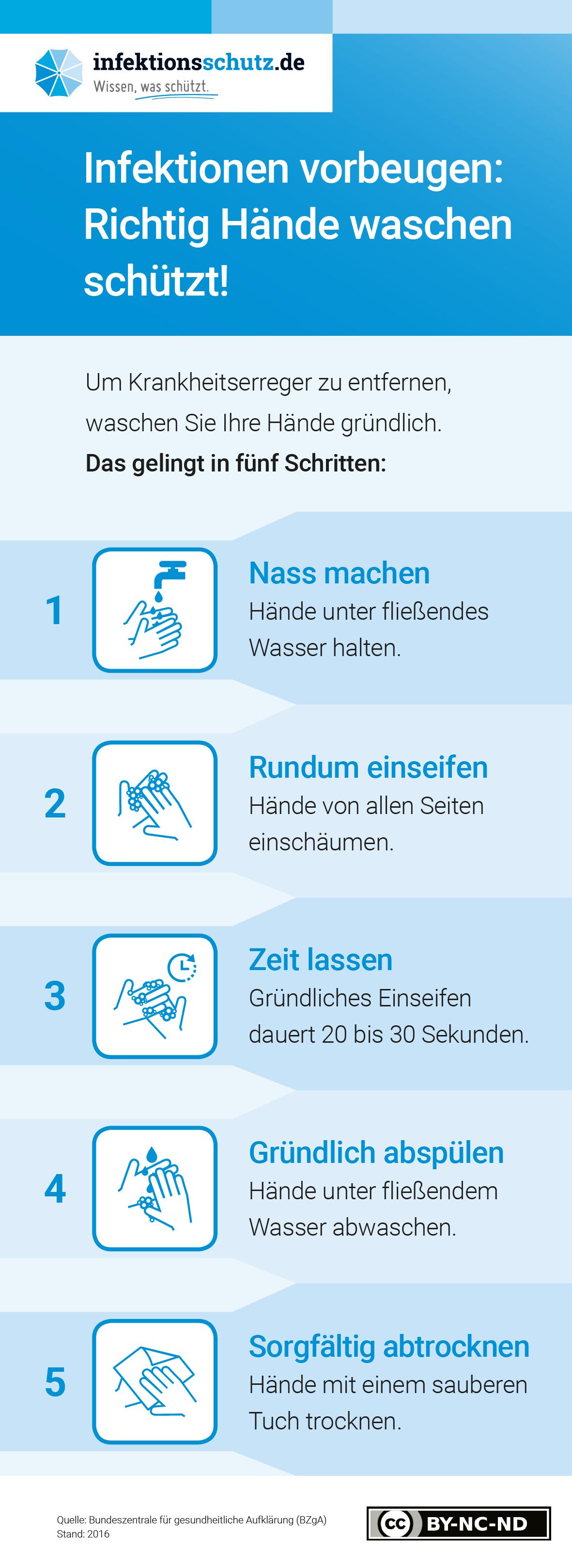 Königs-Apotheke Münster - Hände waschen